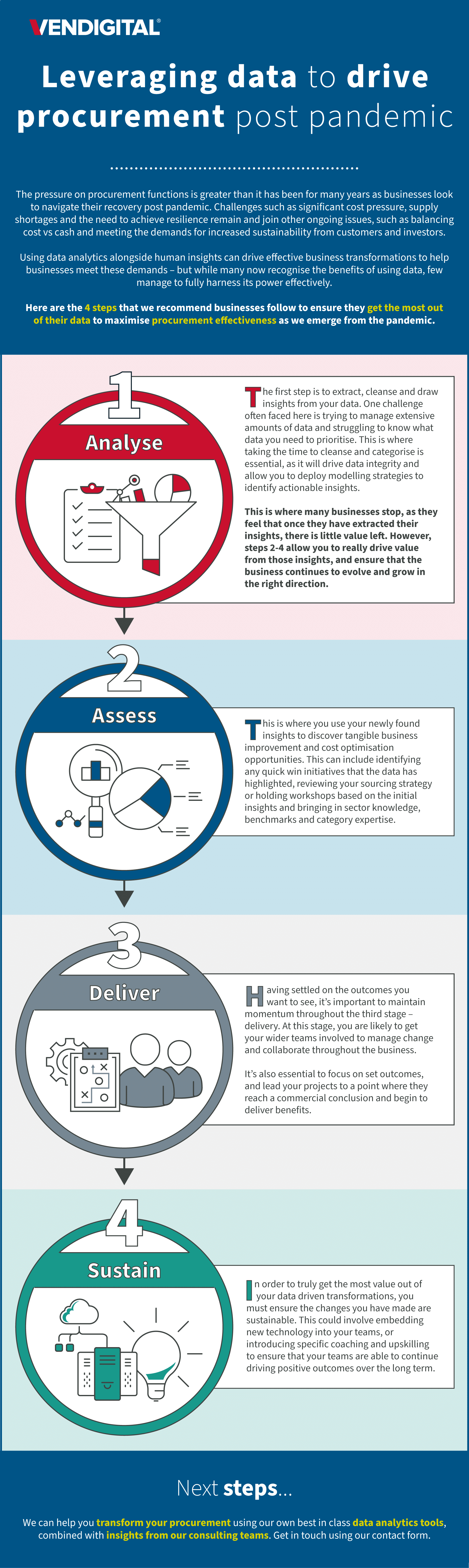 Leveraging data to drive procurement post pandemic infographic