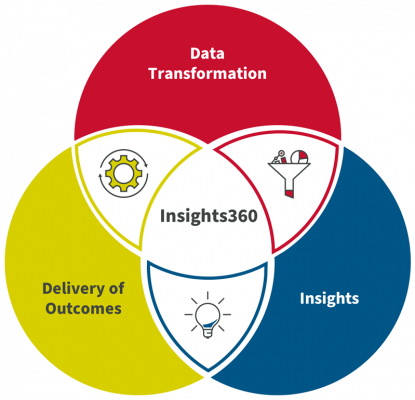 Insights360 - Measurable Benefits in Aerospace and Defence Consultant